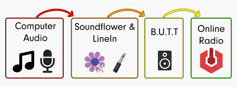 Flow to get audio from your computer out to your radio station.